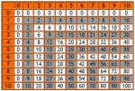 Таблица умножения на немецком языке